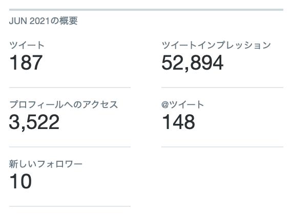 Twitterのレポート